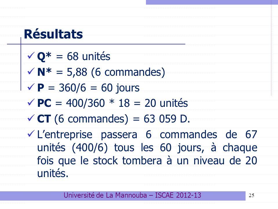 25 Résultats Q* = 68 unités N* = 5,88 (6 commandes) P = 360/6 = 60 jours PC = 400/360 * 18 = 20 unités CT (6 commandes) = 63 059 D. Lentreprise passer