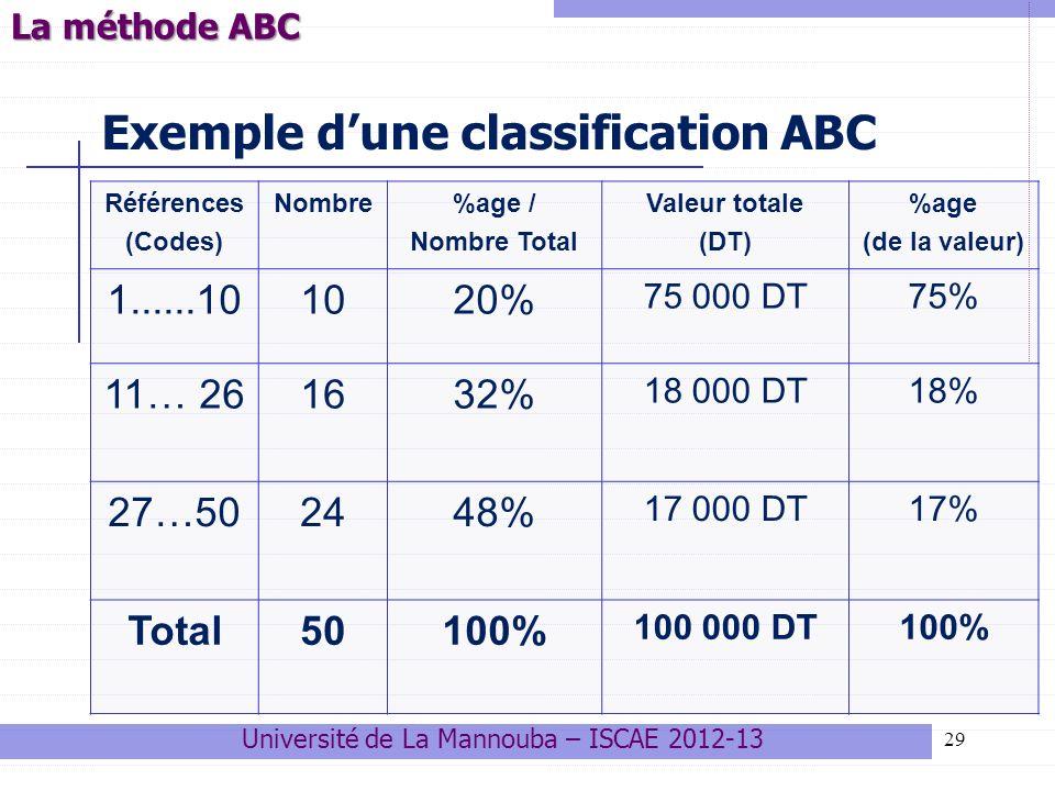29 Exemple dune classification ABC Références (Codes) Nombre%age / Nombre Total Valeur totale (DT) %age (de la valeur) 1......101020% 75 000 DT75% 11…