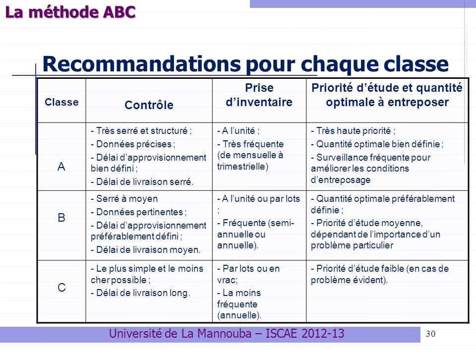30 Recommandations pour chaque classe Classe Contrôle Prise dinventaire Priorité détude et quantité optimale à entreposer A - Très serré et structuré