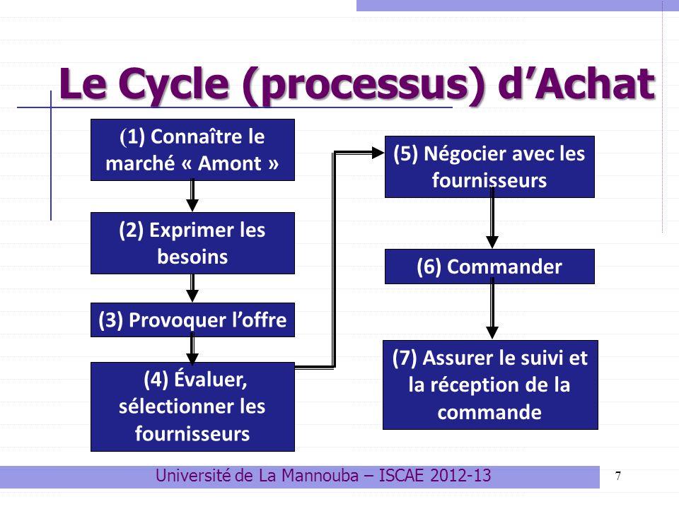 7 Le Cycle (processus) dAchat ( 1) Connaître le marché « Amont » (2) Exprimer les besoins (3) Provoquer loffre (4) Évaluer, sélectionner les fournisse
