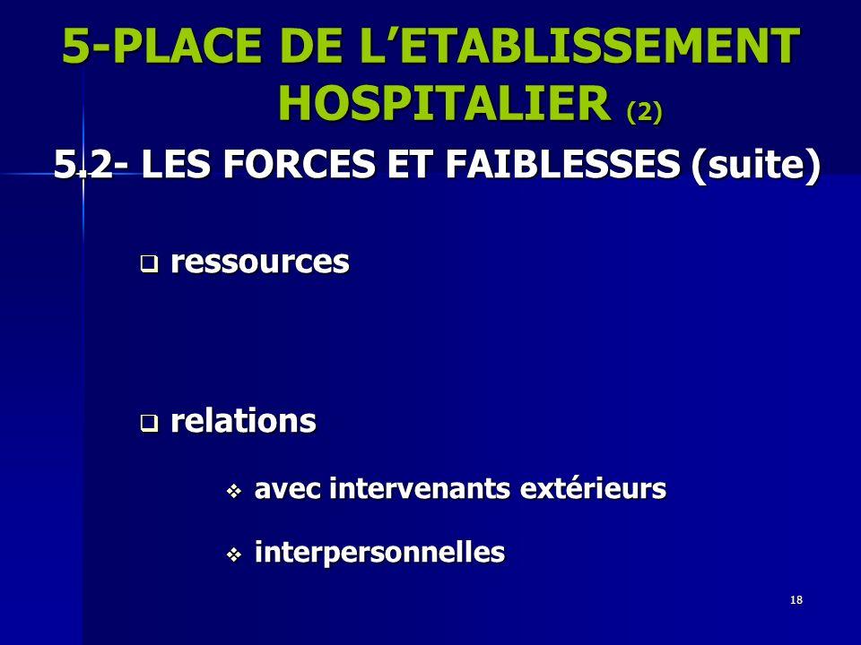 18 5.2- LES FORCES ET FAIBLESSES (suite) ressources ressources relations relations avec intervenants extérieurs avec intervenants extérieurs interpers