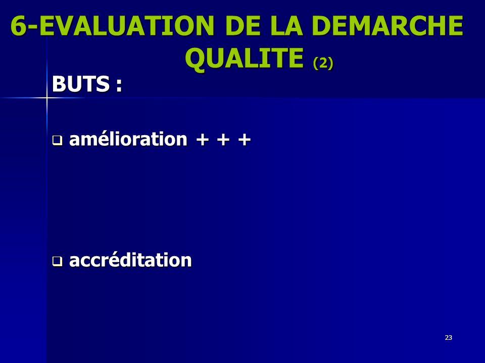 23 BUTS : amélioration + + + amélioration + + + accréditation accréditation 6-EVALUATION DE LA DEMARCHE QUALITE (2)