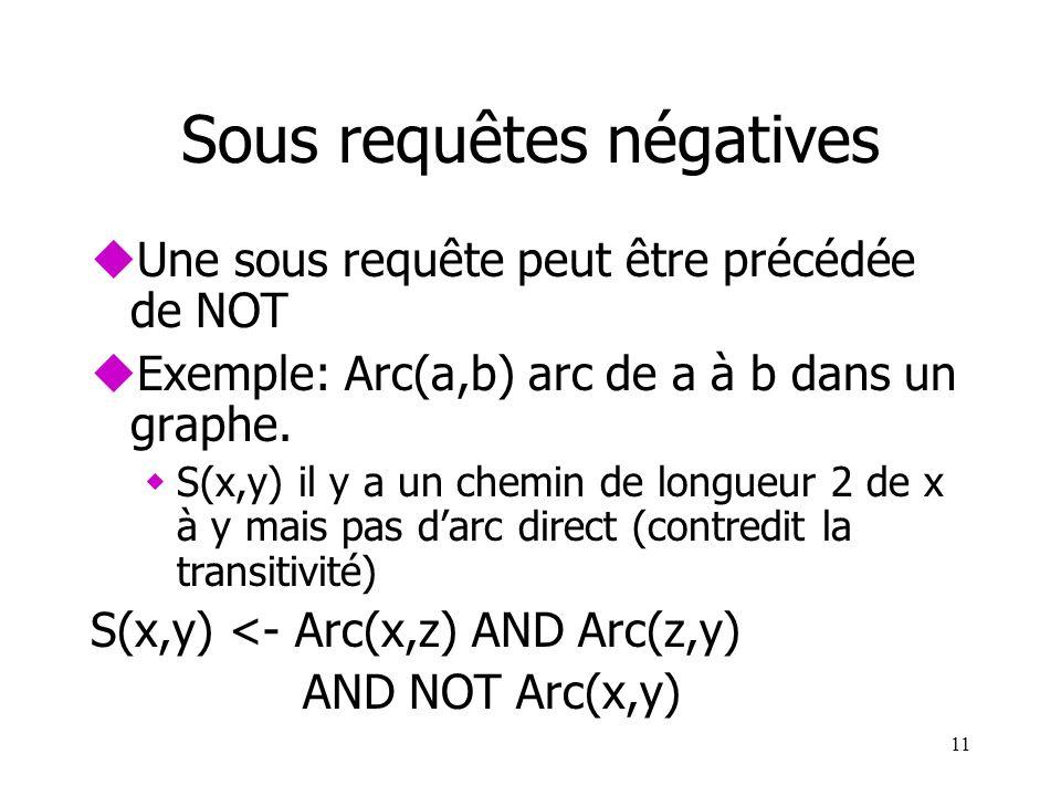 11 Sous requêtes négatives uUne sous requête peut être précédée de NOT uExemple: Arc(a,b) arc de a à b dans un graphe. wS(x,y) il y a un chemin de lon