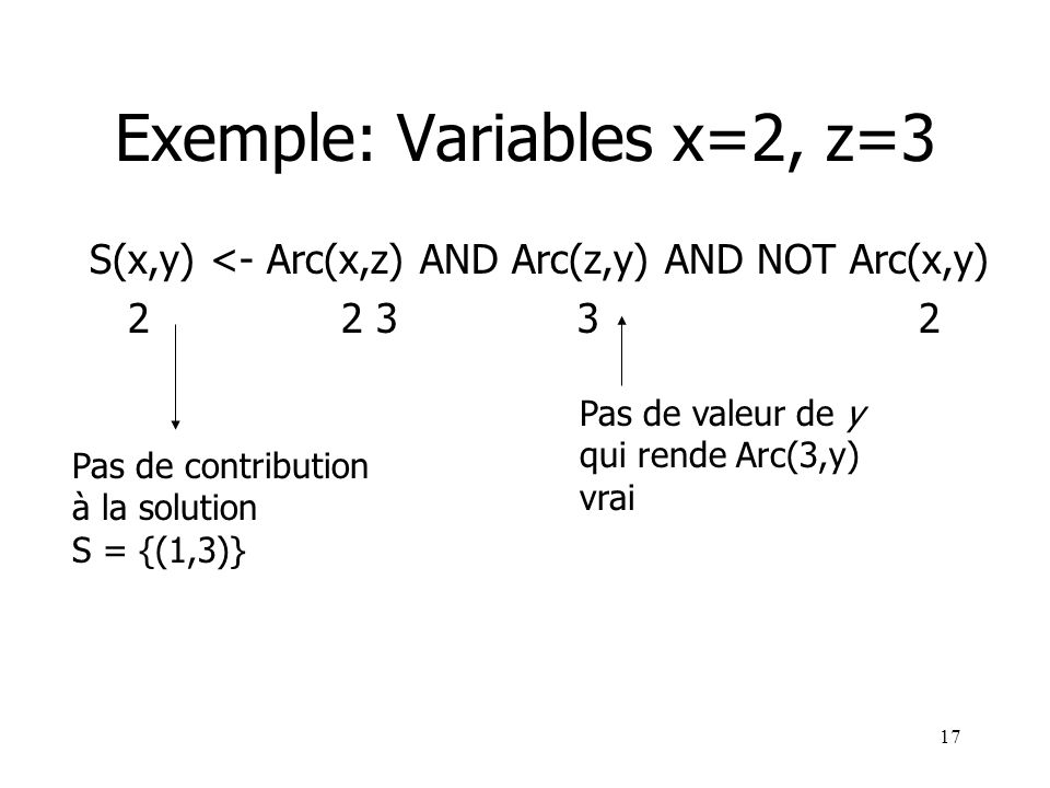 17 Exemple: Variables x=2, z=3 S(x,y) <- Arc(x,z) AND Arc(z,y) AND NOT Arc(x,y) 2 2 3 3 2 Pas de valeur de y qui rende Arc(3,y) vrai Pas de contributi