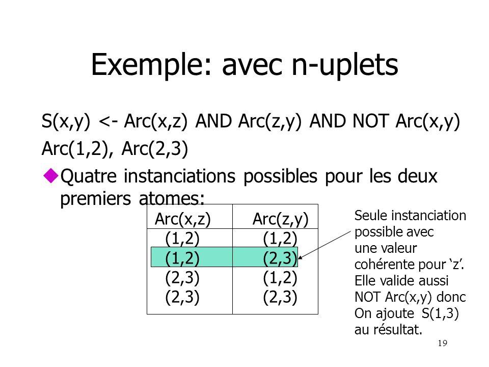19 Seule instanciation possible avec une valeur cohérente pour z. Elle valide aussi NOT Arc(x,y) donc On ajoute S(1,3) au résultat. Exemple: avec n-up