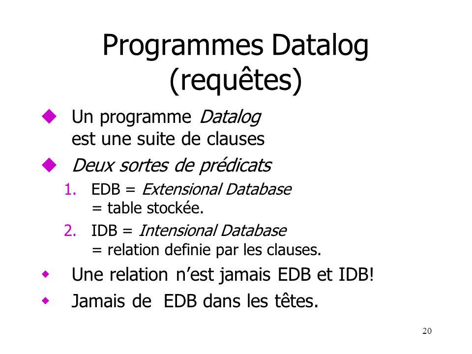 20 Programmes Datalog (requêtes) uUn programme Datalog est une suite de clauses uDeux sortes de prédicats 1.EDB = Extensional Database = table stockée