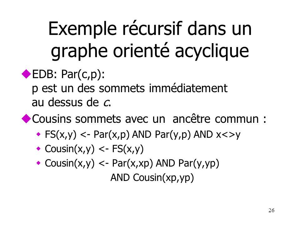 26 Exemple récursif dans un graphe orienté acyclique uEDB: Par(c,p): p est un des sommets immédiatement au dessus de c. uCousins sommets avec un ancêt