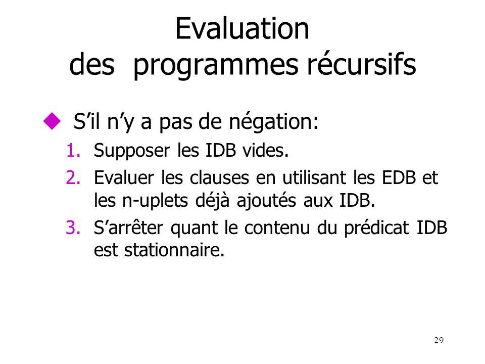 29 Evaluation des programmes récursifs uSil ny a pas de négation: 1.Supposer les IDB vides. 2.Evaluer les clauses en utilisant les EDB et les n-uplets