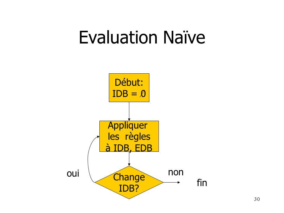 30 Evaluation Naïve Début: IDB = 0 Appliquer les règles à IDB, EDB Change IDB? non oui fin