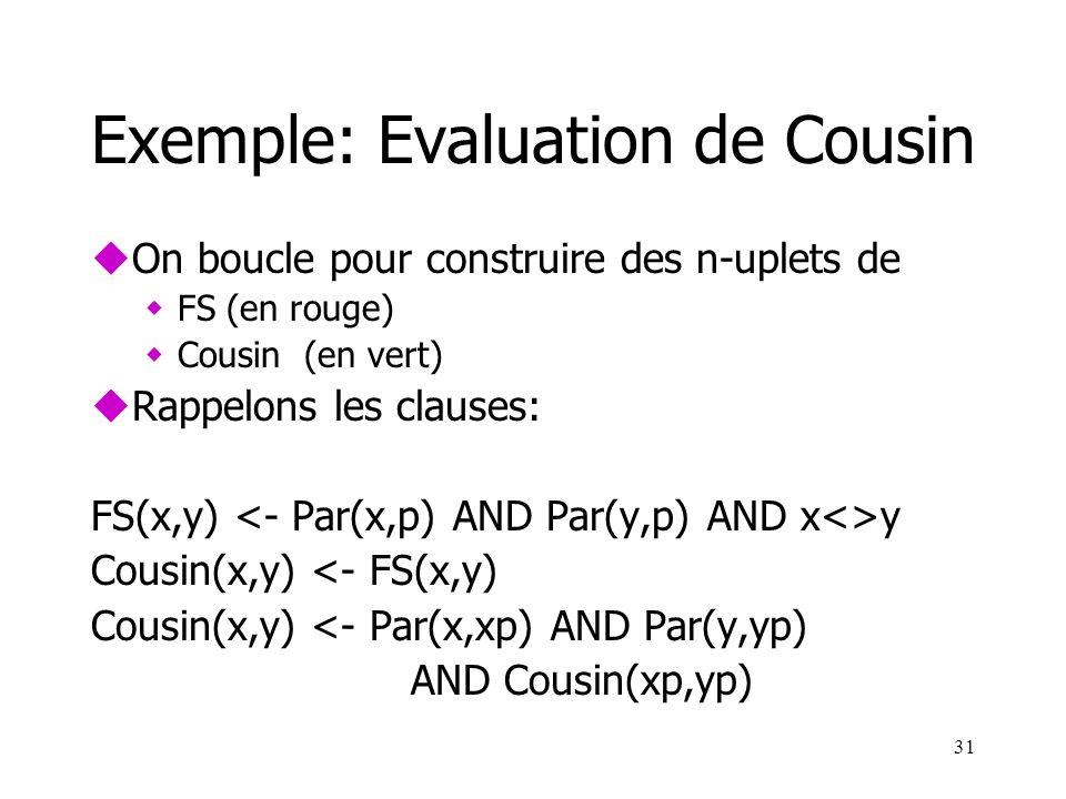 31 Exemple: Evaluation de Cousin uOn boucle pour construire des n-uplets de wFS (en rouge) wCousin (en vert) uRappelons les clauses: FS(x,y) y Cousin(