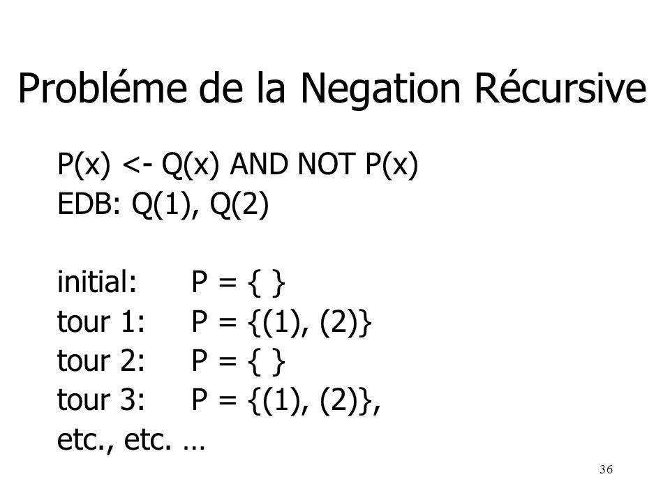 36 Probléme de la Negation Récursive P(x) <- Q(x) AND NOT P(x) EDB: Q(1), Q(2) initial:P = { } tour 1:P = {(1), (2)} tour 2:P = { } tour 3:P = {(1), (