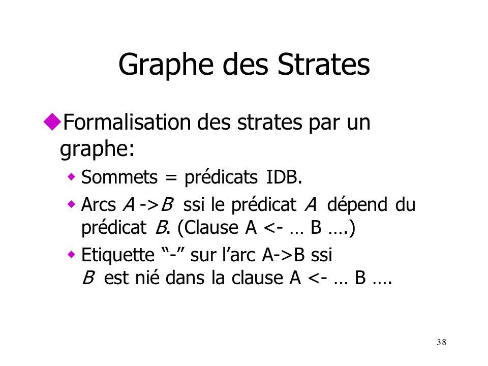 38 Graphe des Strates uFormalisation des strates par un graphe: wSommets = prédicats IDB. wArcs A ->B ssi le prédicat A dépend du prédicat B. (Clause