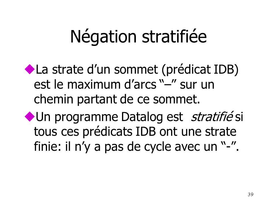39 Négation stratifiée uLa strate dun sommet (prédicat IDB) est le maximum darcs – sur un chemin partant de ce sommet. uUn programme Datalog est strat