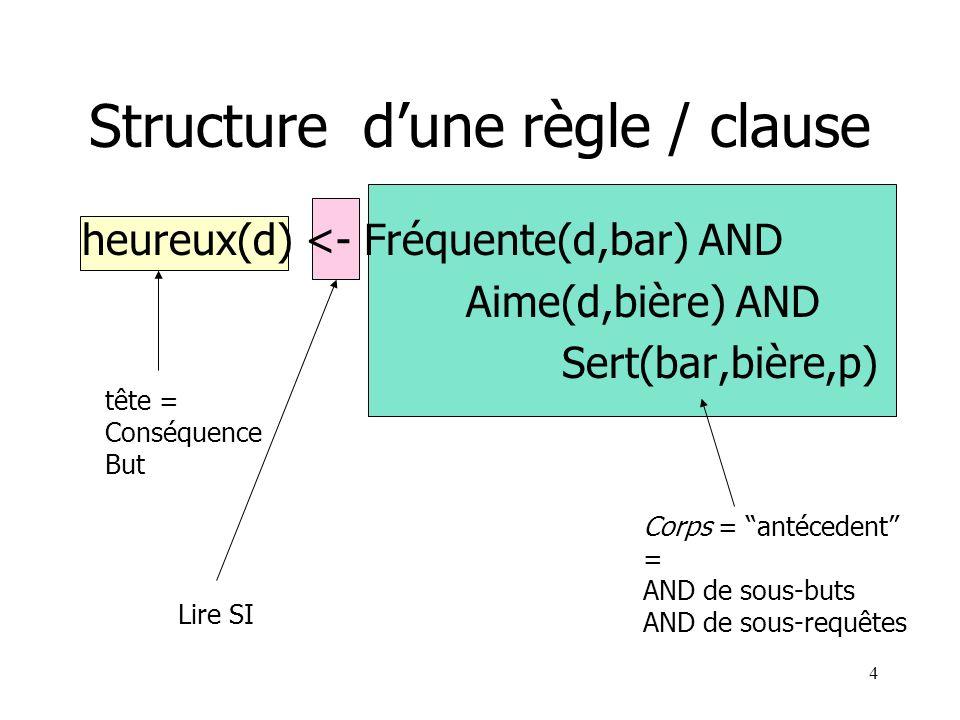 4 tête = Conséquence But Structure dune règle / clause heureux(d) <- Fréquente(d,bar) AND Aime(d,bière) AND Sert(bar,bière,p) Corps = antécedent = AND