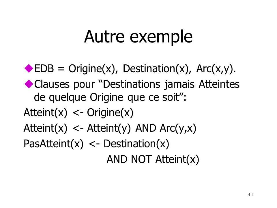 41 Autre exemple uEDB = Origine(x), Destination(x), Arc(x,y). uClauses pour Destinations jamais Atteintes de quelque Origine que ce soit: Atteint(x) <