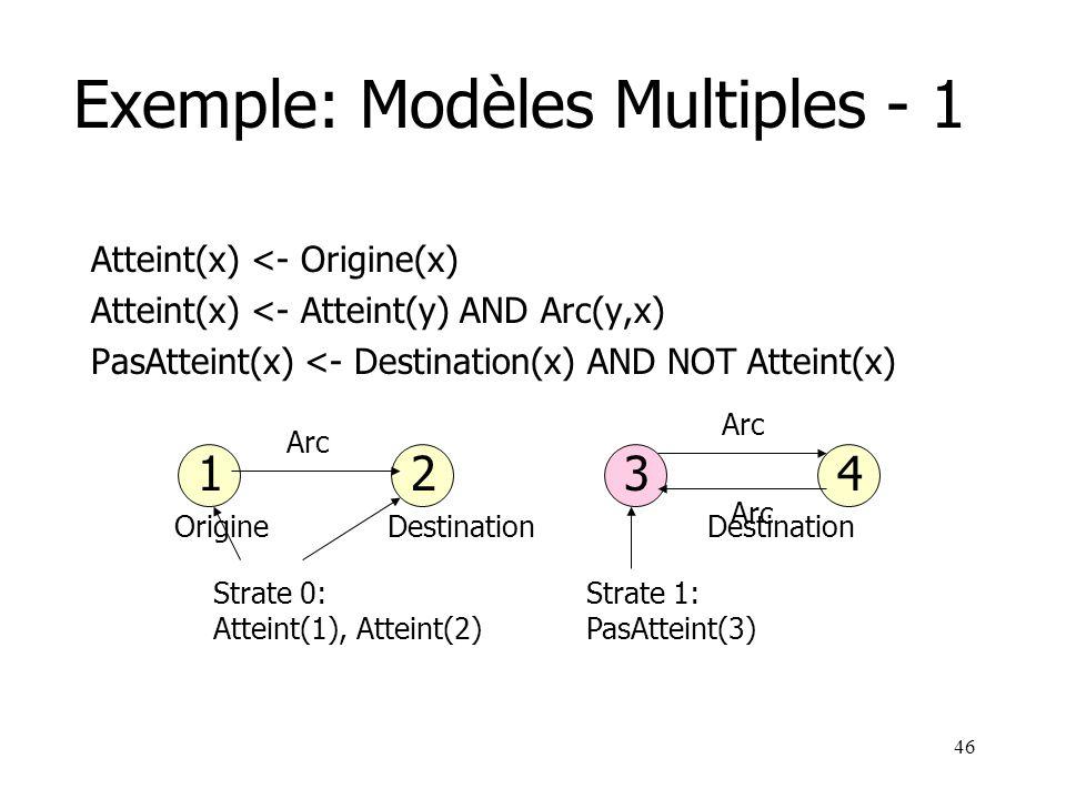 46 Strate 1: PasAtteint(3) Strate 0: Atteint(1), Atteint(2) Exemple: Modèles Multiples - 1 Atteint(x) <- Origine(x) Atteint(x) <- Atteint(y) AND Arc(y