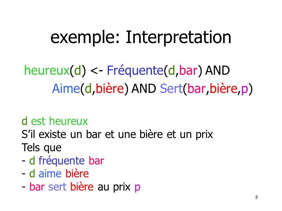 8 exemple: Interpretation heureux(d) <- Fréquente(d,bar) AND Aime(d,bière) AND Sert(bar,bière,p) d est heureux Sil existe un bar et une bière et un pr