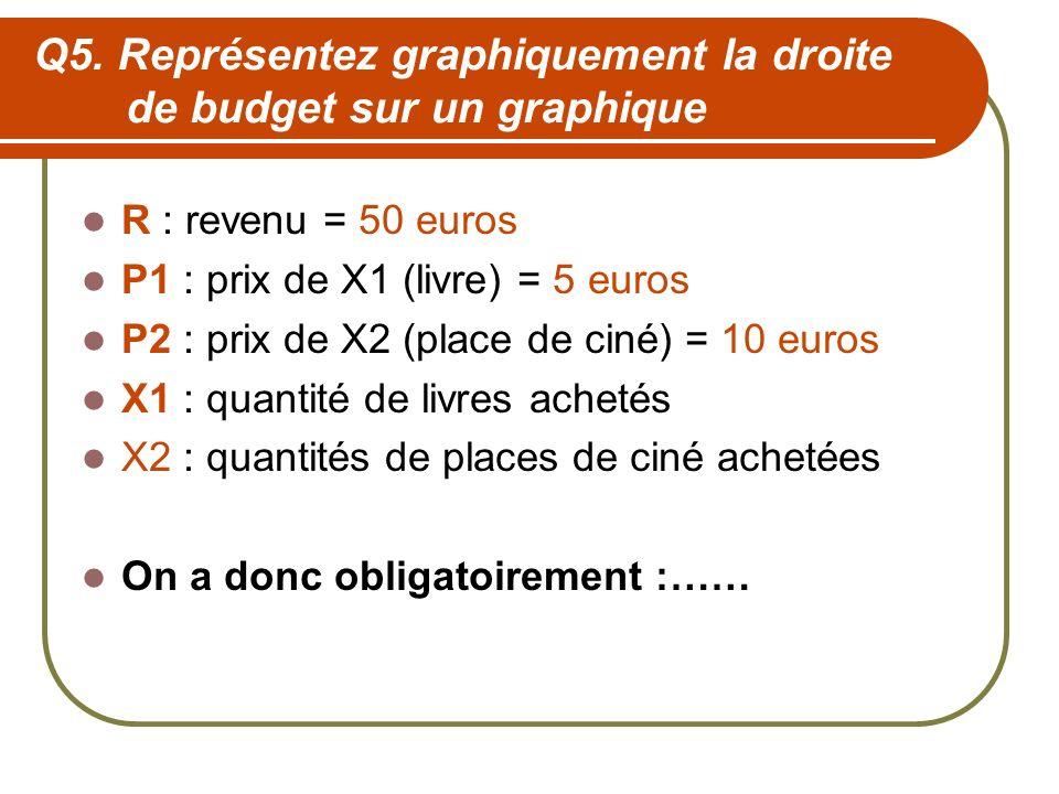 Q5. Représentez graphiquement la droite de budget sur un graphique R : revenu = 50 euros P1 : prix de X1 (livre) = 5 euros P2 : prix de X2 (place de c
