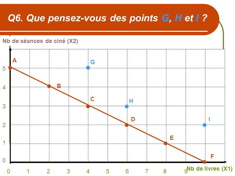 Q6. Que pensez-vous des points G, H et I ? Nb de séances de ciné (X2) Nb de livres (X1) 0 1 2 3 4 5 6 7 8 9 543210543210 A C B D E F G H I