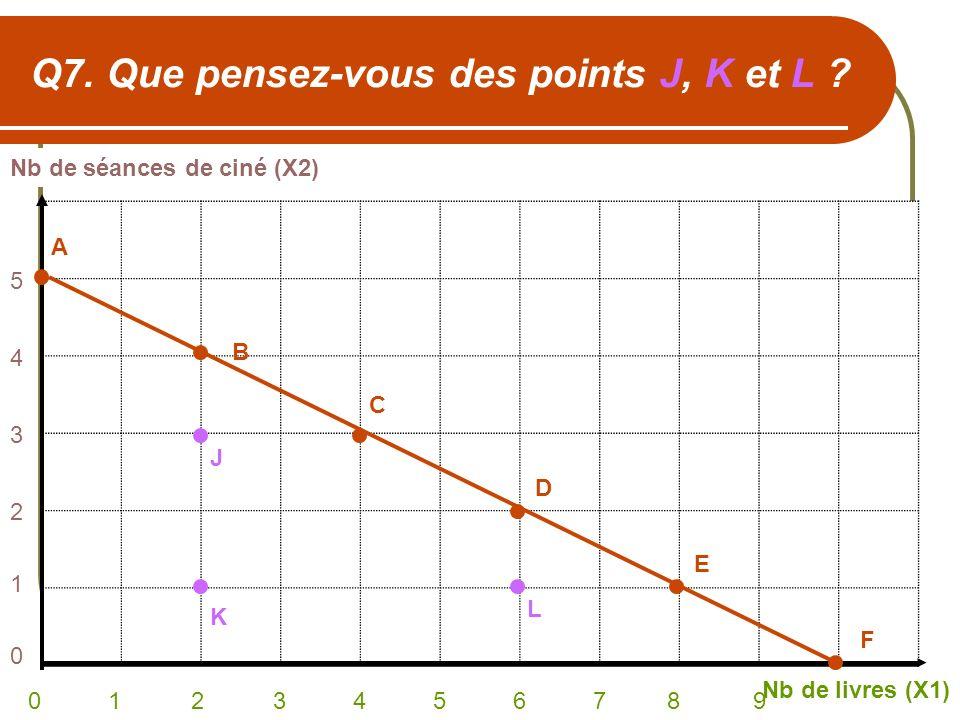 Q7. Que pensez-vous des points J, K et L ? Nb de séances de ciné (X2) Nb de livres (X1) 0 1 2 3 4 5 6 7 8 9 543210543210 A C B D E F J K L