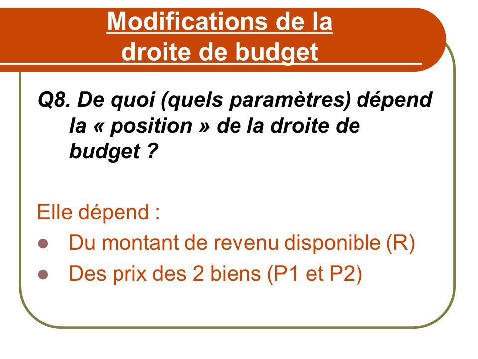 Modifications de la droite de budget Q8. De quoi (quels paramètres) dépend la « position » de la droite de budget ? Elle dépend : Du montant de revenu