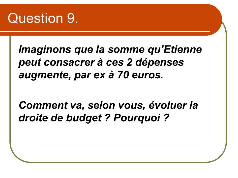 Question 9. Imaginons que la somme quEtienne peut consacrer à ces 2 dépenses augmente, par ex à 70 euros. Comment va, selon vous, évoluer la droite de