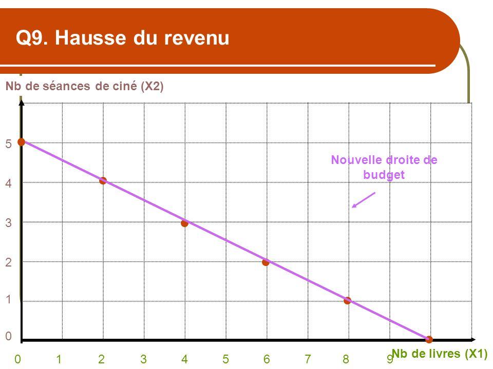 Q9. Hausse du revenu Nb de séances de ciné (X2) Nb de livres (X1) 0 1 2 3 4 5 6 7 8 9 543210543210 Nouvelle droite de budget