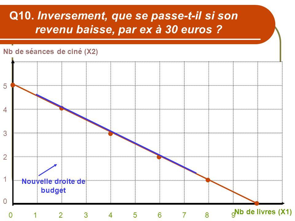 Q10. Inversement, que se passe-t-il si son revenu baisse, par ex à 30 euros ? Nb de séances de ciné (X2) Nb de livres (X1) 0 1 2 3 4 5 6 7 8 9 5432105