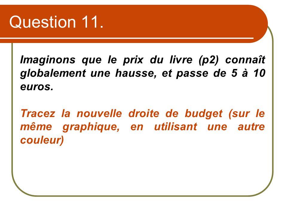 Question 11. Imaginons que le prix du livre (p2) connaît globalement une hausse, et passe de 5 à 10 euros. Tracez la nouvelle droite de budget (sur le
