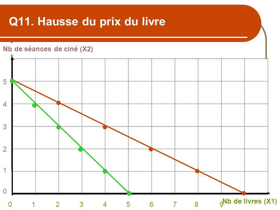 Q11. Hausse du prix du livre Nb de séances de ciné (X2) Nb de livres (X1) 0 1 2 3 4 5 6 7 8 9 543210543210