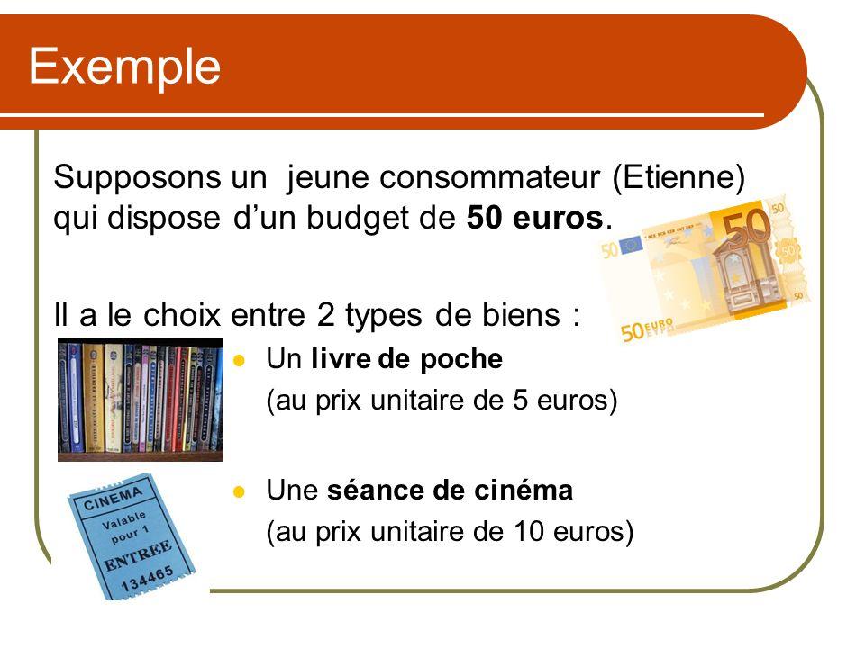 Exemple Supposons un jeune consommateur (Etienne) qui dispose dun budget de 50 euros. Il a le choix entre 2 types de biens : Un livre de poche (au pri