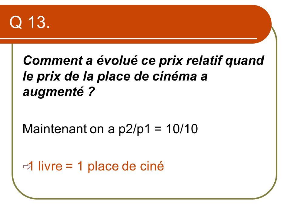 Q 13. Comment a évolué ce prix relatif quand le prix de la place de cinéma a augmenté ? Maintenant on a p2/p1 = 10/10 1 livre = 1 place de ciné