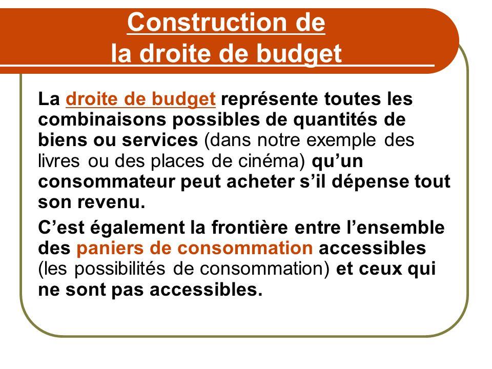 Construction de la droite de budget La droite de budget représente toutes les combinaisons possibles de quantités de biens ou services (dans notre exe