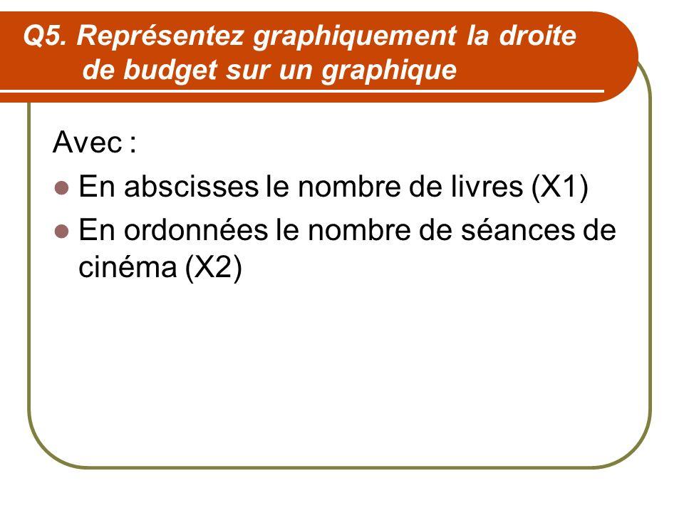 Q5. Représentez graphiquement la droite de budget sur un graphique Avec : En abscisses le nombre de livres (X1) En ordonnées le nombre de séances de c