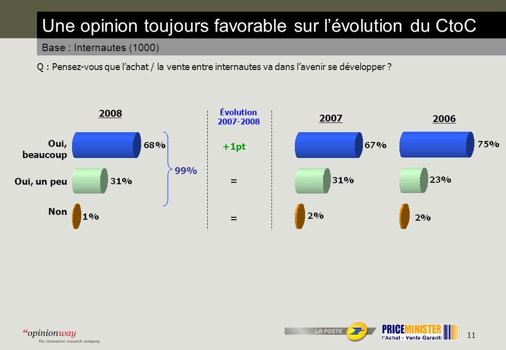 11 Une opinion toujours favorable sur lévolution du CtoC Base : Internautes (1000) Q : Pensez-vous que lachat / la vente entre internautes va dans lavenir se développer .