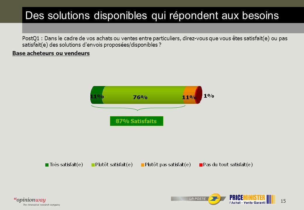 15 Des solutions disponibles qui répondent aux besoins PostQ1 : Dans le cadre de vos achats ou ventes entre particuliers, direz-vous que vous êtes satisfait(e) ou pas satisfait(e) des solutions d envois proposées/disponibles .