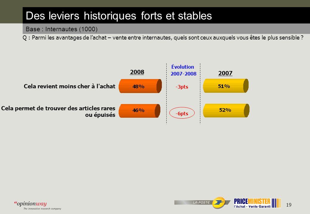 19 Des leviers historiques forts et stables Base : Internautes (1000) Q : Parmi les avantages de lachat – vente entre internautes, quels sont ceux auxquels vous êtes le plus sensible .