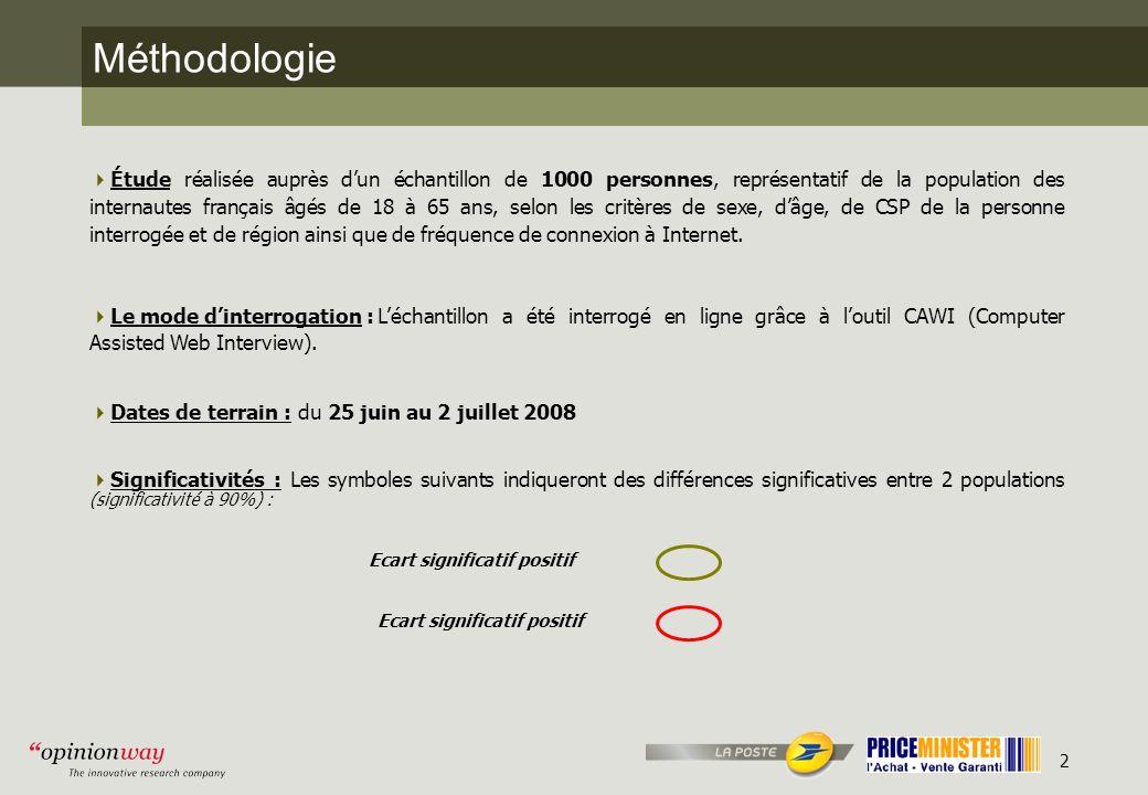 2 Méthodologie Étude réalisée auprès dun échantillon de 1000 personnes, représentatif de la population des internautes français âgés de 18 à 65 ans, selon les critères de sexe, dâge, de CSP de la personne interrogée et de région ainsi que de fréquence de connexion à Internet.