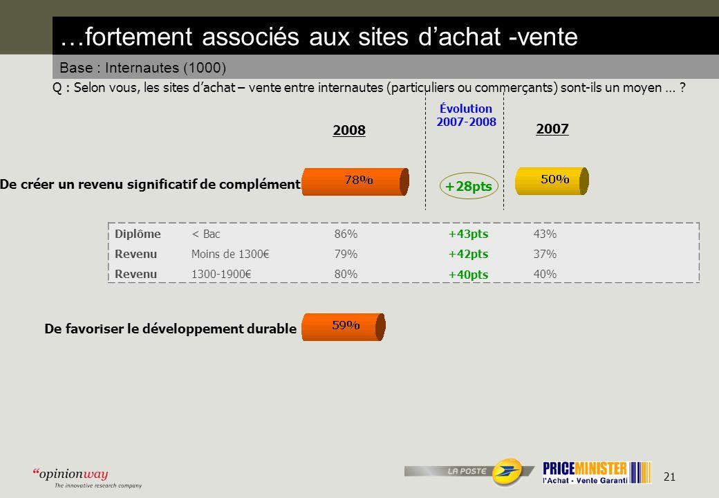 21 …fortement associés aux sites dachat -vente Base : Internautes (1000) Q : Selon vous, les sites dachat – vente entre internautes (particuliers ou commerçants) sont-ils un moyen … .