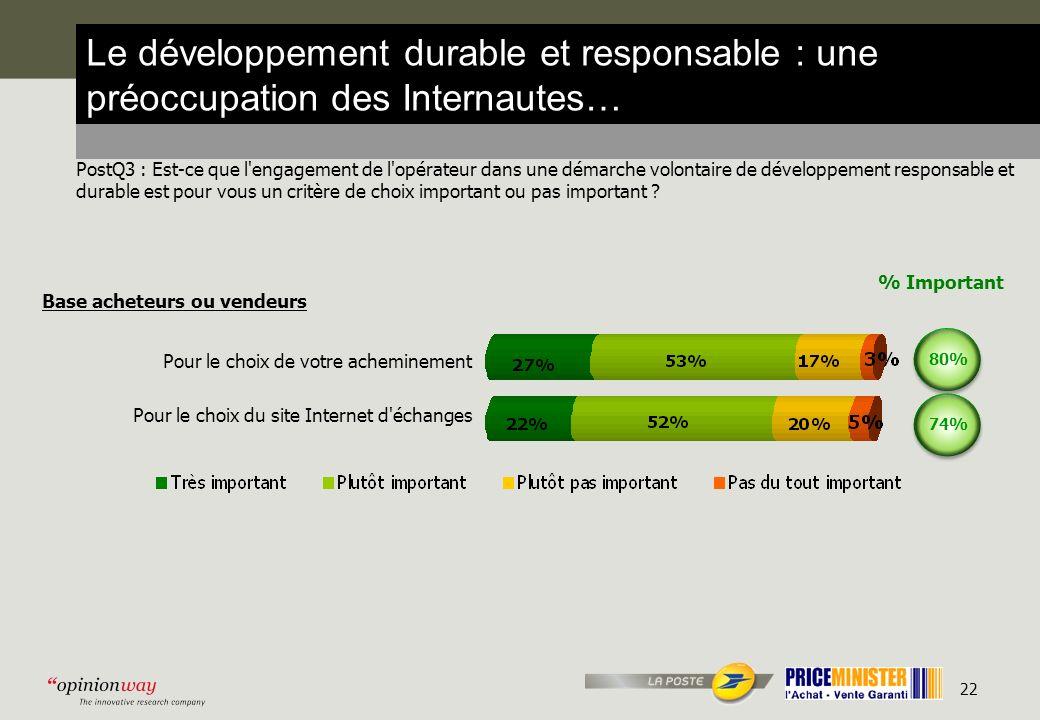 22 Le développement durable et responsable : une préoccupation des Internautes… PostQ3 : Est-ce que l engagement de l opérateur dans une démarche volontaire de développement responsable et durable est pour vous un critère de choix important ou pas important .