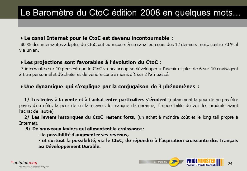 24 Le canal Internet pour le CtoC est devenu incontournable : 80 % des internautes adeptes du CtoC ont eu recours à ce canal au cours des 12 derniers mois, contre 70 % il y a un an.