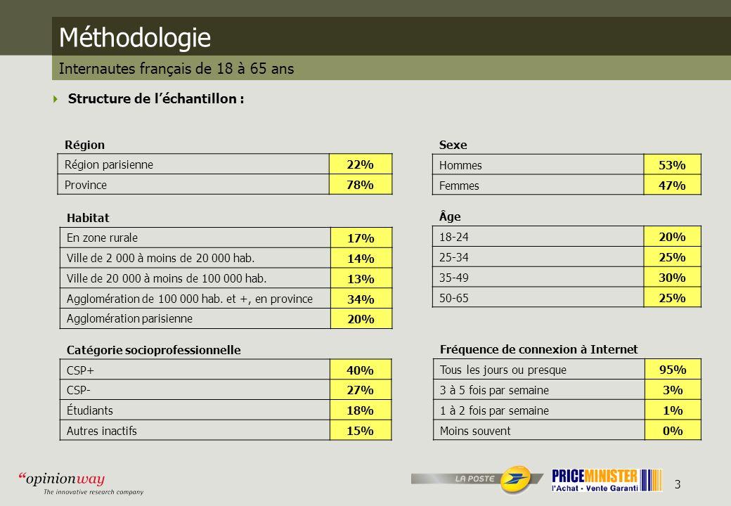 3 Méthodologie Internautes français de 18 à 65 ans Structure de léchantillon : Sexe Hommes53% Femmes47% Âge 18-2420% 25-3425% 35-4930% 50-6525% Catégorie socioprofessionnelle CSP+40% CSP-27% Étudiants18% Autres inactifs15% Région Région parisienne22% Province78% Habitat En zone rurale17% Ville de 2 000 à moins de 20 000 hab.14% Ville de 20 000 à moins de 100 000 hab.13% Agglomération de 100 000 hab.