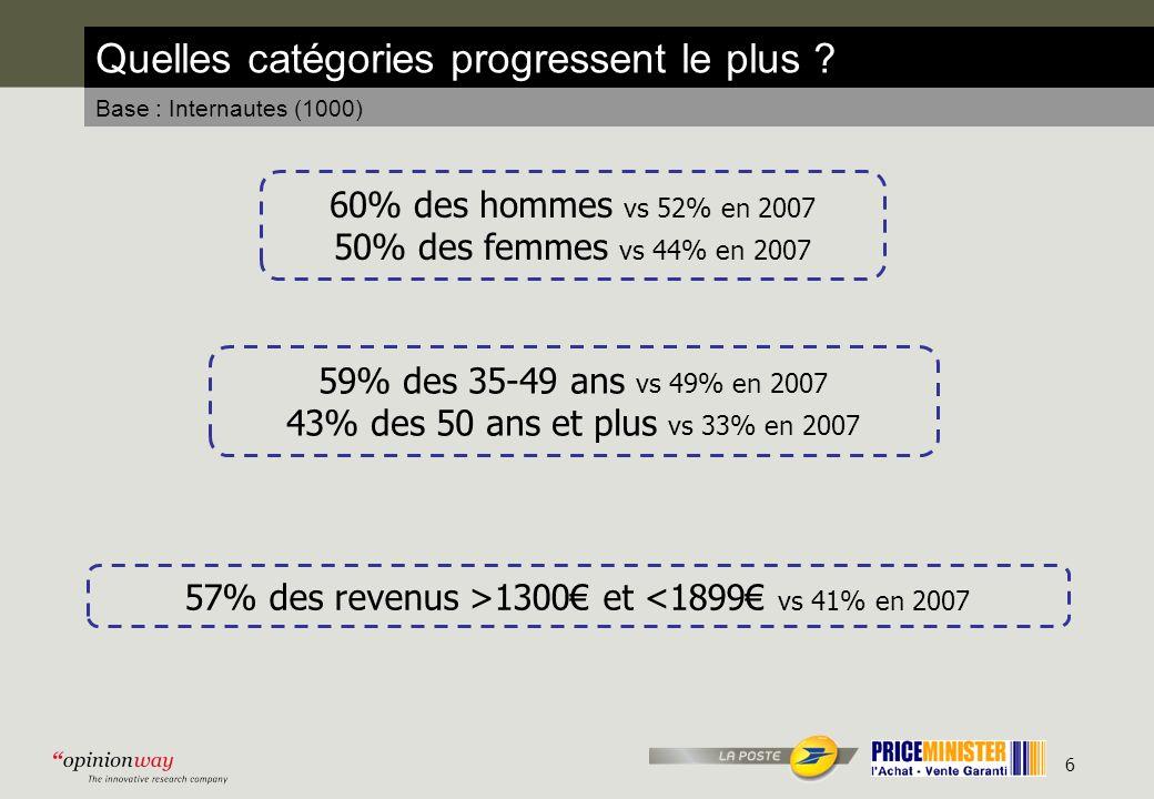 7 Au final, une utilisation qui se démocratise Base : Internautes (1000) 56% dachat/vente entre particuliers sur Internet au cours des 12 derniers mois 60% des hommes 50% des femmes 58% des 18-24 ans 60% des 25-34 ans 59% des 35-49 ans 43% des 50-64 ans 52% des revenus < 1300 57% des revenus > 1300 et < 1899 58% des revenus > 1900 et < 2599 57% des revenus > 2600 58% des Franciliens 54% des provinciaux