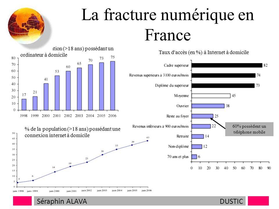 La fracture numérique en France % de la population (>18 ans) possédant une connexion internet à domicile % de la population (>18 ans) possédant un ordinateur à domicile Taux d accès (en %) à Internet à domicile 60% possèdent un téléphone mobile Séraphin ALAVADUSTIC