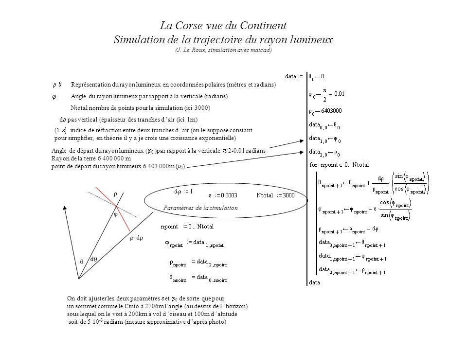 Ntotal nombre de points pour la simulation (ici 3000) d pas vertical (épaisseur des tranches d air (ici 1m) (1- indice de réfraction entre deux tranches d air (on le suppose constant pour simplifier, en théorie il y a je crois une croissance exponentielle) Angle de départ du rayon lumineux ( 0 )par rapport à la verticale /2-0.01 radians Rayon de la terre 6 400 000 m point de départ du rayon lumineux 6 403 000m ( 0 ) On doit ajuster les deux paramètres et 0 de sorte que pour un sommet comme le Cinto à 2706m langle (au dessus de l horizon) sous lequel on le voit à 200km à vol d oiseau et 100m d altitude soit de 5 10 -3 radians (mesure approximative d après photo) La Corse vue du Continent Simulation de la trajectoire du rayon lumineux (J.