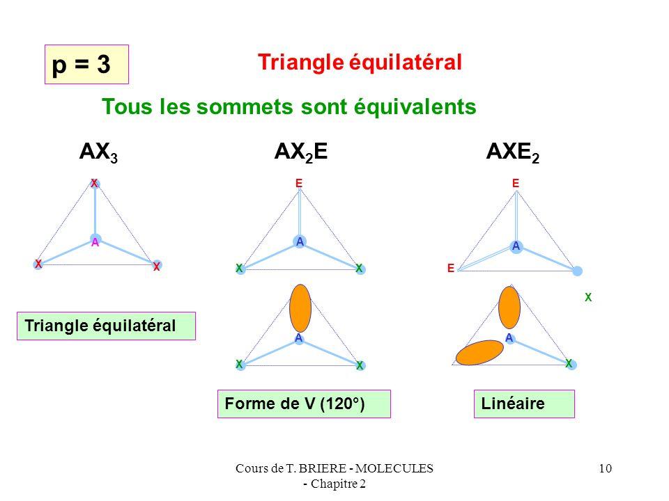 Cours de T. BRIERE - MOLECULES - Chapitre 2 9 p = 2 Droite p = 3 Triangle équilatéral p = 4 Tétraèdre p = 5 Bi-pyramide à base triangulaire p = 6 Octa
