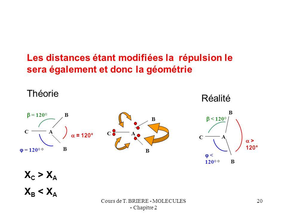 Cours de T. BRIERE - MOLECULES - Chapitre 2 19 Influence de la nature de l atome latéral La nature de latome lié à l atome central va modifier la géom