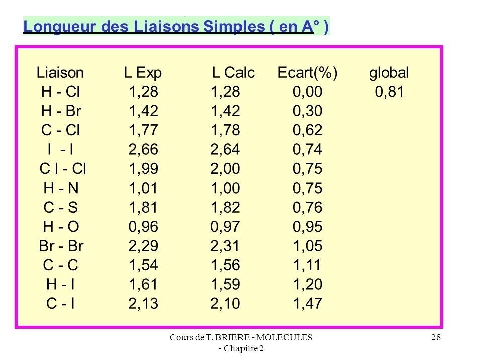Cours de T. BRIERE - MOLECULES - Chapitre 2 27 L'atome d'hydrogène est un cas particulier on donnera la valeur de 0,346 Å à son rayon de covalence. Le