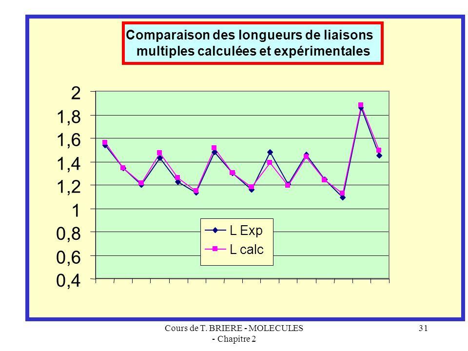Cours de T. BRIERE - MOLECULES - Chapitre 2 30