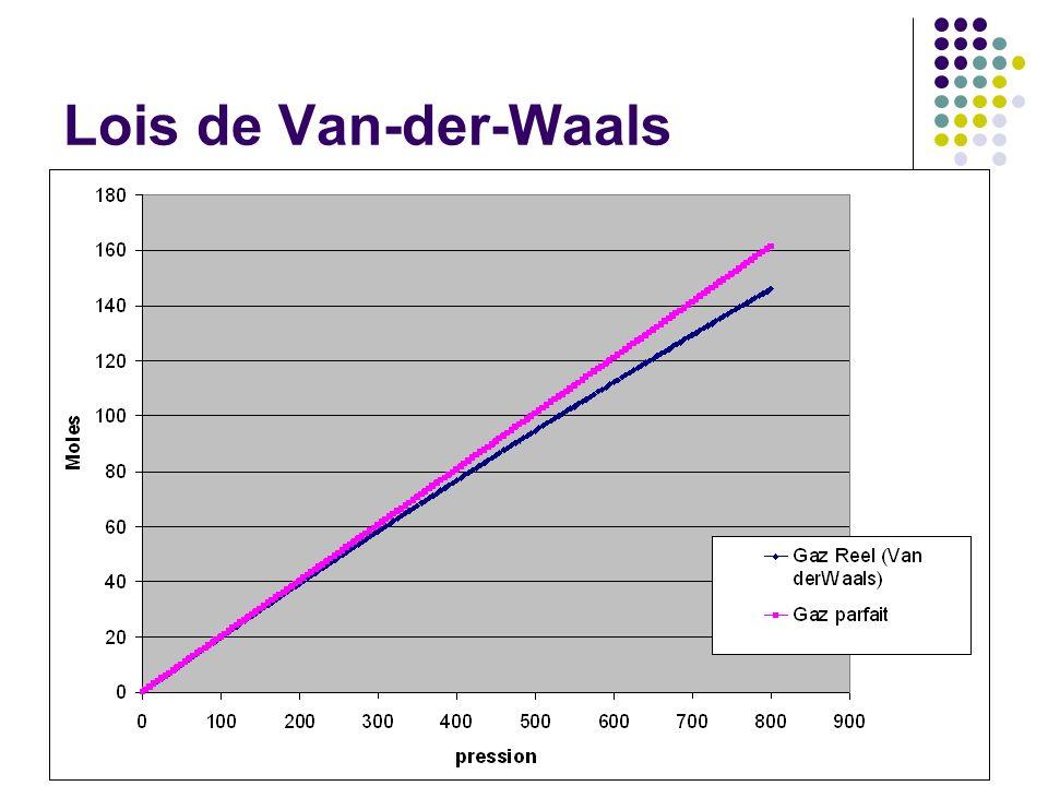 Sotiris Vlachos IR RABA no 6020 Lois de Van-der-Waals